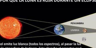 """Simplemente, durante un eclipse total de Luna, la Tierra cubre a la Luna de la luz directa del sol. Cuando esta luz atraviesa la Tierra se refracta, creando el tono rojizo. A este fenómeno se le conoce como """"dispersión de Raleygh"""", que también se puede ver en las puestas de sol. Foto:vía religionenlibertad"""