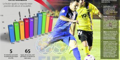 ¿Cómo logró Guatemala subir al puesto 82 del ranquin FIFA?