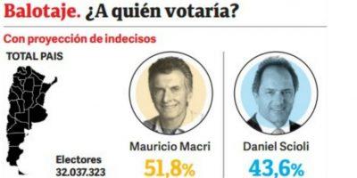 Y esta es la percepción rumbo al balojate Foto:M&F – Clarín.com