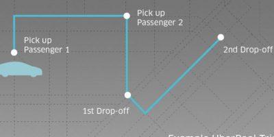 Este es un ejemplo de recorrido en Uber Pool. Foto:Uber