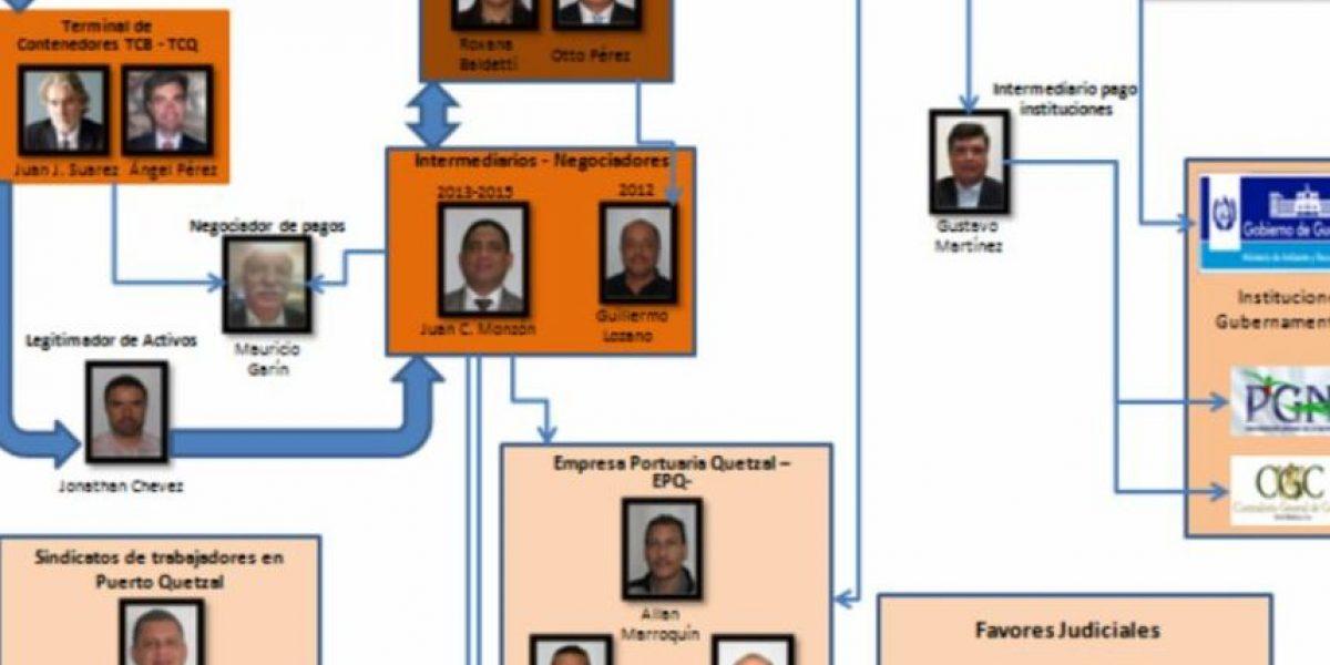 Los números del caso TCQ, proceso que involucra a Otto Pérez Molina y a Roxana Baldetti