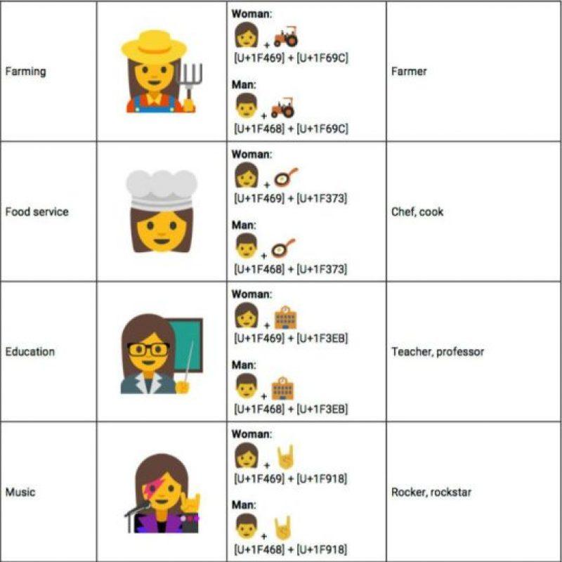 Google propuso emoticones para el empoderamiento femenino. Foto:Unicode