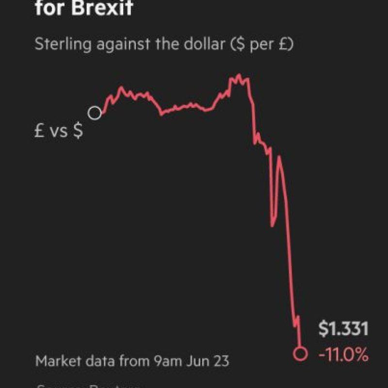 Asi cayó la libra esterlina a unas horas de los primeros resultados Foto:Financial Times