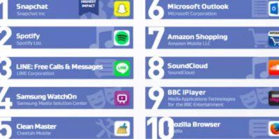Estas son las apps que afectan el rendimiento. Foto:AVG