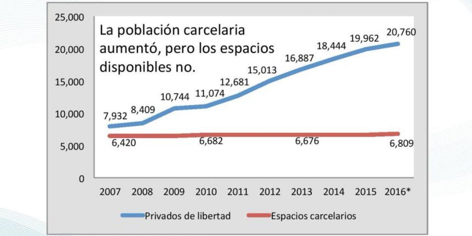 Aumento de la población. Foto:Cortesía