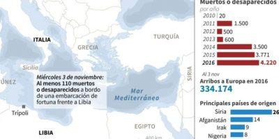 Nuevo naufragio en el Mediterráneo Foto:John SAEKI, Gal ROMA/afp.com