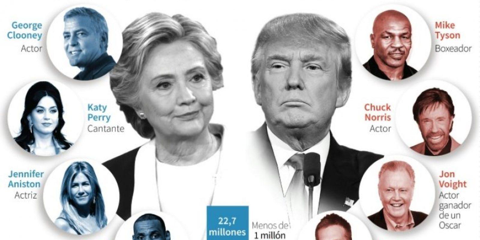 Algunas celebridades estadounidentes que apoyan a Clinton o Trump en las elecciones presidenciales Foto:Christopher HUFFAKER, John SAEKI, Gal ROMA/afp.com