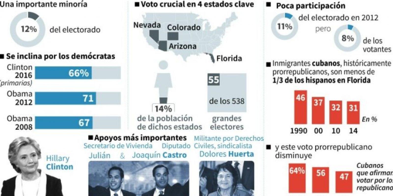 El voto de los hispanos en la presidencial de EEUU Foto:Christopher HUFFAKER, Sabrina BLANCHARD/afp.com