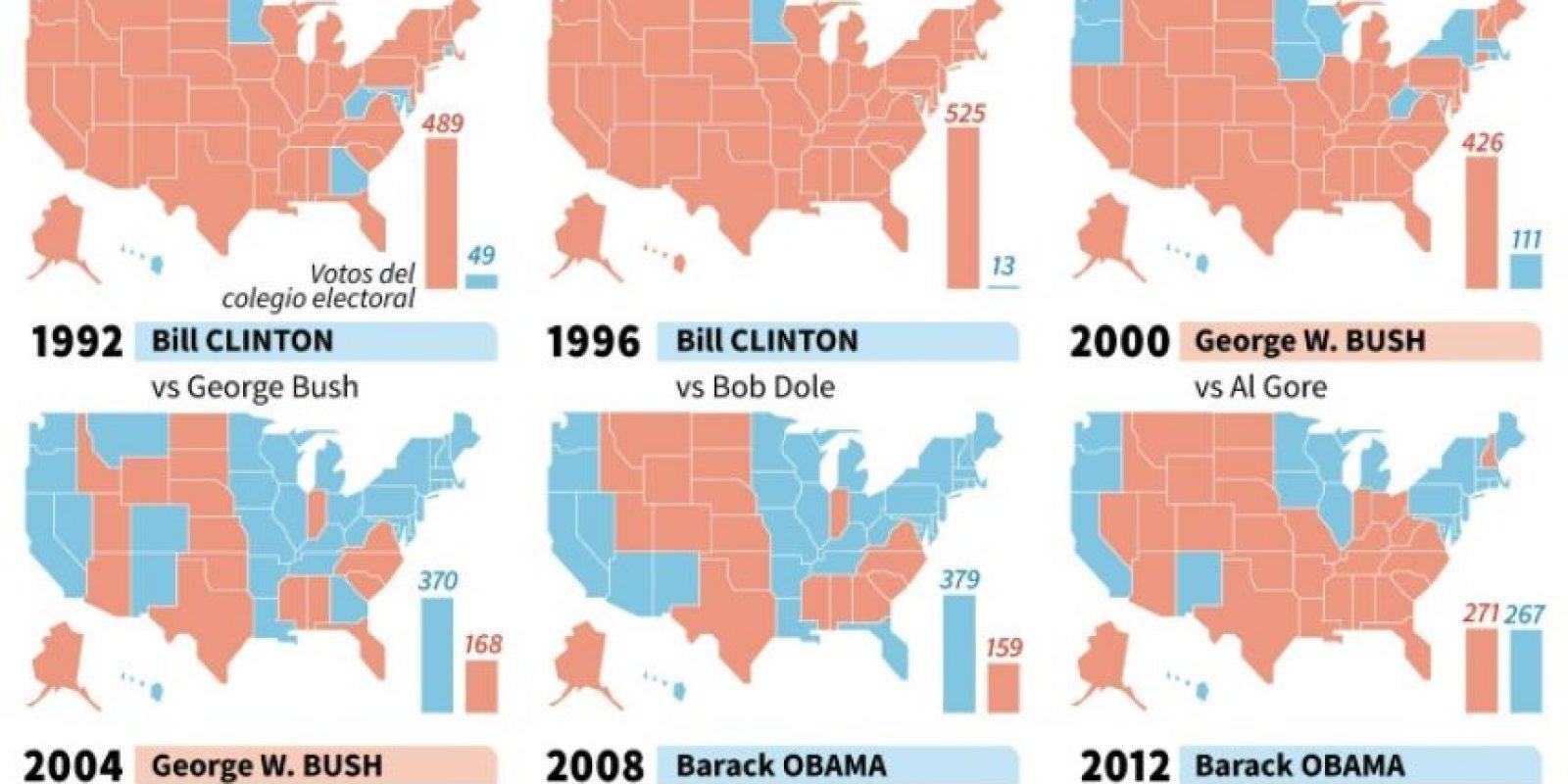 Votos por estado en las elecciones presidenciales en EEUU Foto:Marimé BRUNENGO/afp.com