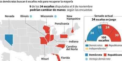 Elecciones en EEUU: la batalla por el Senado Foto:Paz PIZARRO, Jean Michel CORNU, Christopher HUFFAKER/afp.com