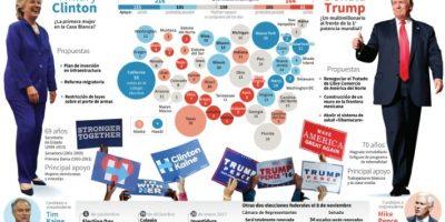 ¿Quién será el 45° presidente de Estados Unidos? Foto:Paz PIZARRO, Thomas SAINT-CRICQ/afp.com
