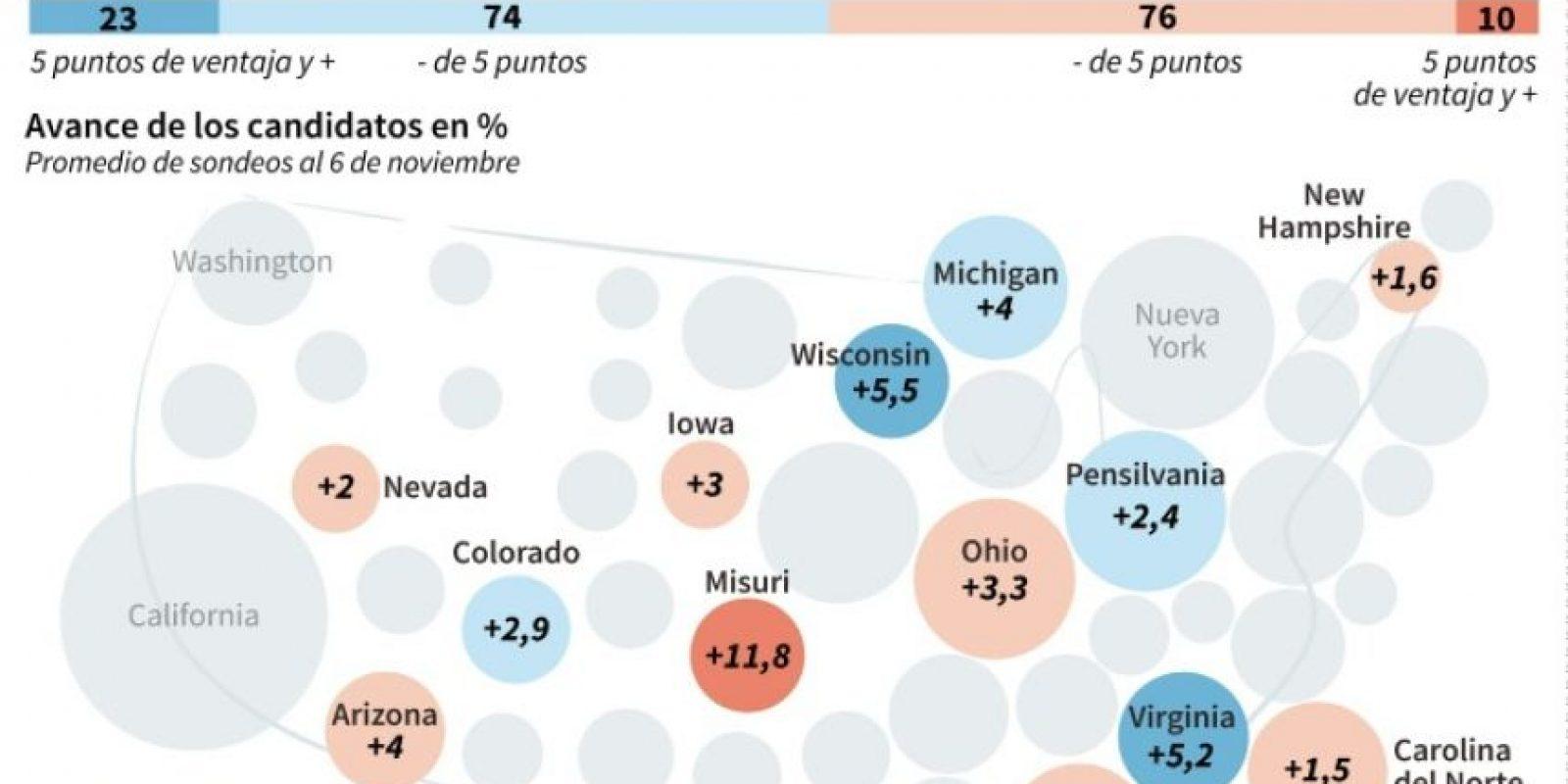 La batalla electoral en los estados clave en EEUU Foto:Gillian HANDYSIDE/afp.com