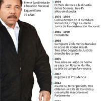 Daniel Ortega Foto:Gustavo Izús, jh/afp.com