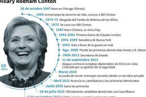 Principales fechas en la vida de Hillary Clinton Foto:Simon MALFATTO, Laurence SAUBADU/afp.com