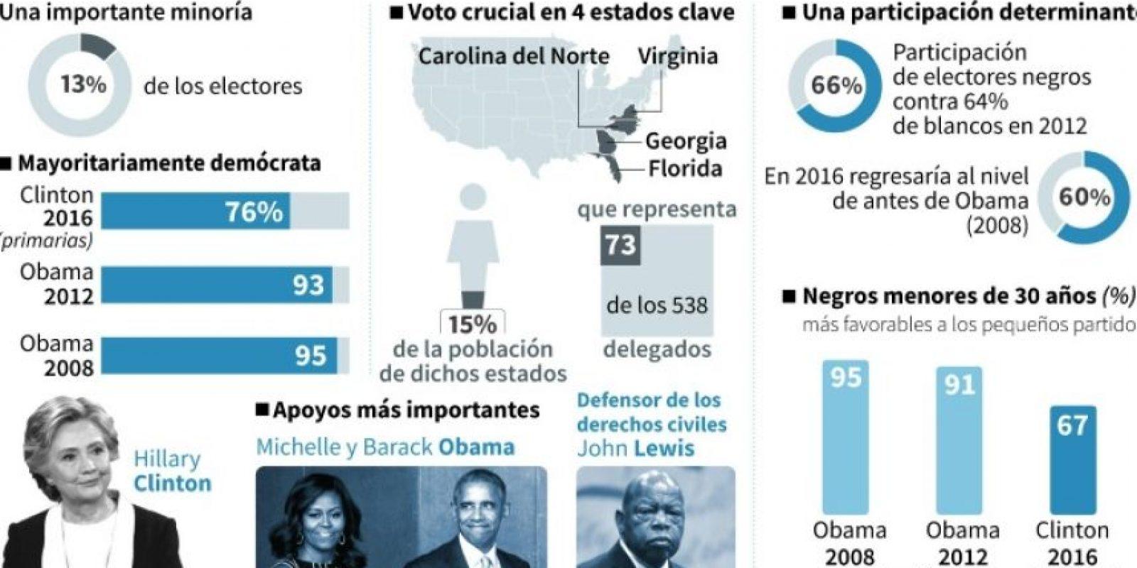 El voto de los negros en la presidencial de EEUU Foto:Christopher HUFFAKER, Paz PIZARRO, Gillian HANDYSIDE/afp.com
