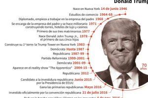 Principales fechas en la vida de Donald Trump Foto:Laurence SAUBADU, Simon MALFATTO/afp.com