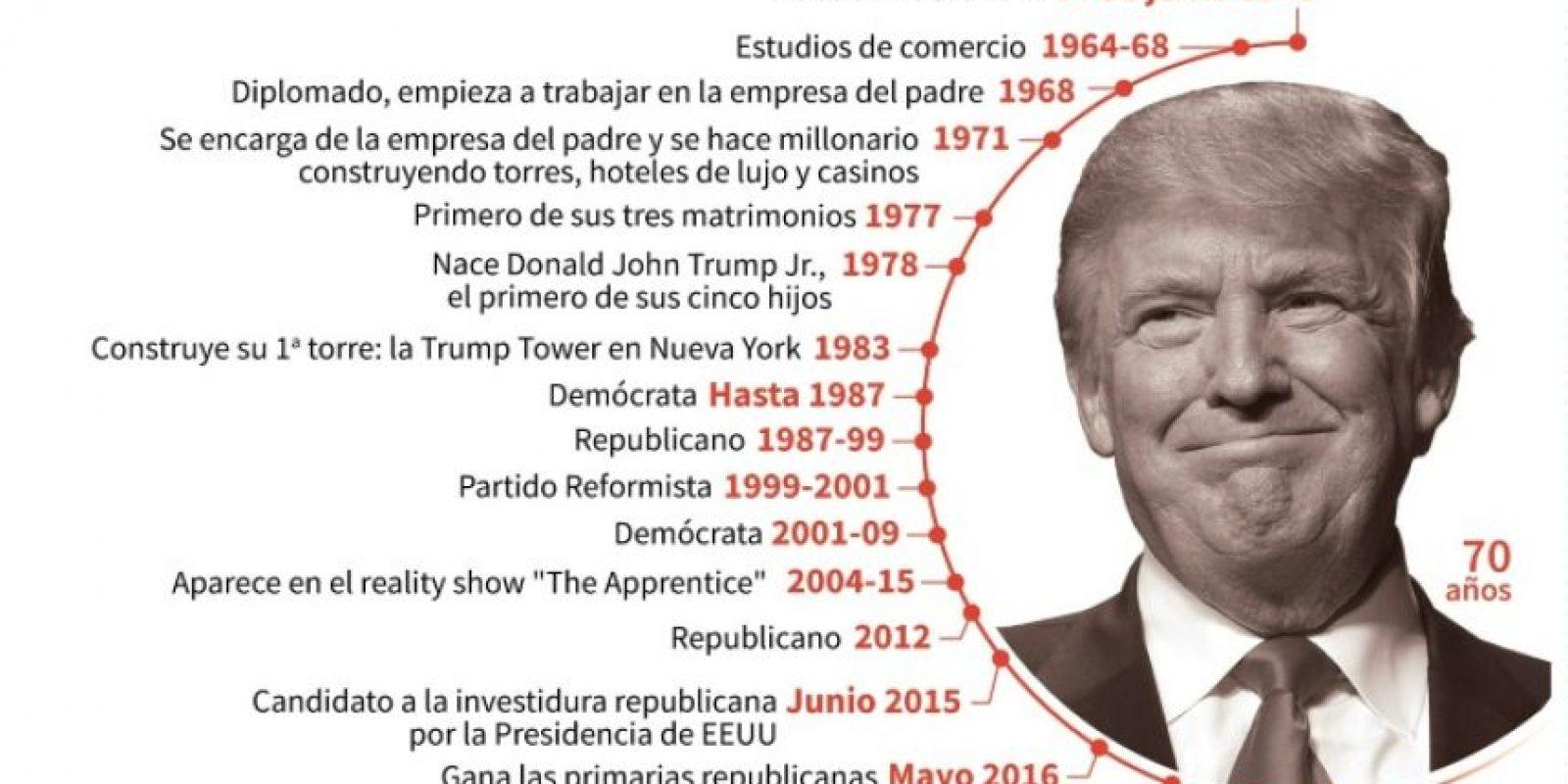 Principales fechas en la vida de Donald Trump Foto:Simon Malfatto, Laurence Saubadu/afp.com