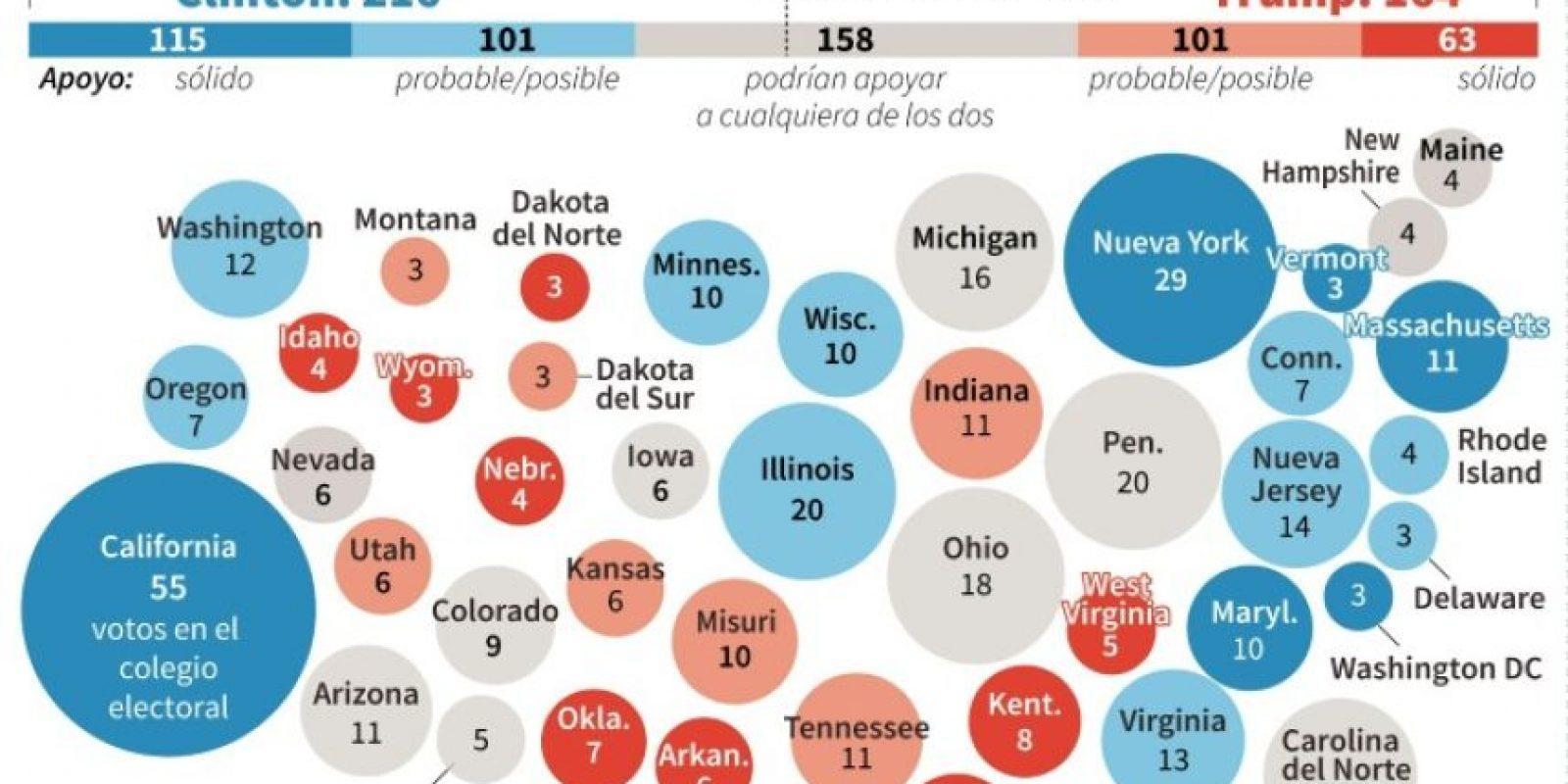 Intención de voto por estado en las elecciones presidenciales en EEUU Foto:Paz PIZARRO, Thomas SAINT-CRICQ/afp.com