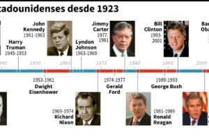 Presidentes estadounidenses desde 1923 Foto:Jonathan JACOBSEN, Paz PIZARRO/afp.com