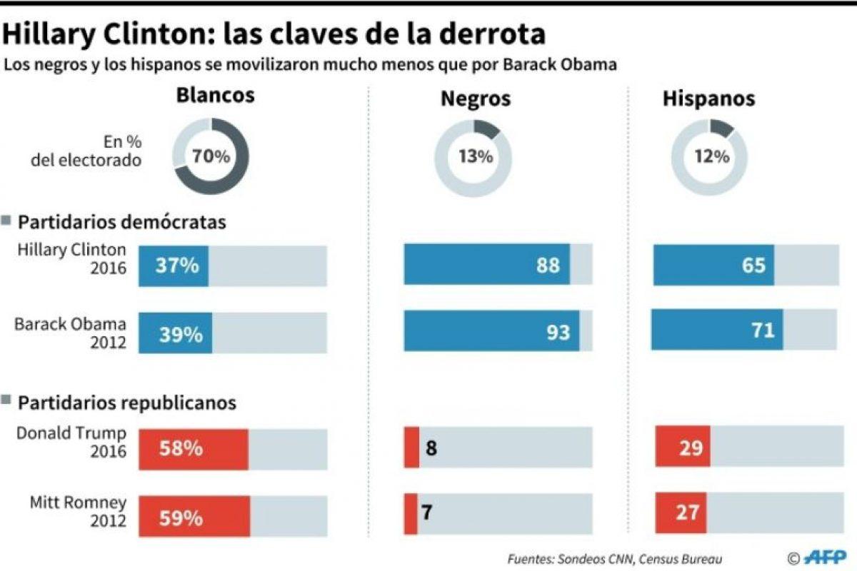 Hillary Clinton: las claves de la derrota Foto:Alain BOMMENEL, Kun TIAN, Jose Vicente BERNABEU/afp.com