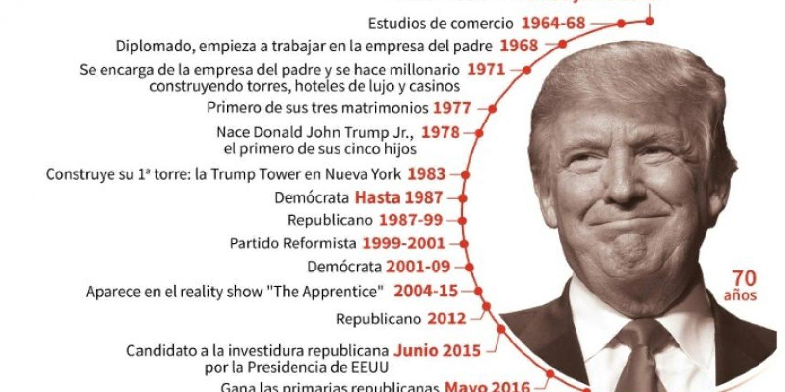 Principales fechas en la vida de Donald Trump, elegido presidente de Estados Unidos Foto:Laurence SAUBADU, Simon MALFATTO/afp.com