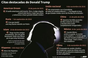 Frases destacadas de Donald Trump Foto:Thomas SAINT-CRICQ, Sabrina BLANCHARD/afp.com