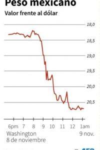 Cotización del peso mexicano frente al dólar tras las elecciones presidenciales en Estados Unidos Foto:John SAEKI, Laurence CHU/afp.com