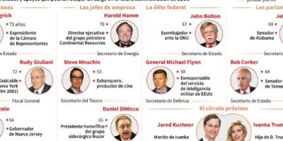 Principales aliados y apoyos que podrían ocupar un cargo en la futura administración de Estados Unidos Foto:Vincent Lefai, Jean-Michel Cornu/afp.com