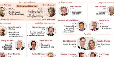 Principales aliados y apoyos que podrían ocupar un cargo en la futura administración de Estados Unidos, tras los nombramientos de Priebus y Bannon Foto:Vincent LEFAI, Jean-Michel CORNU/afp.com