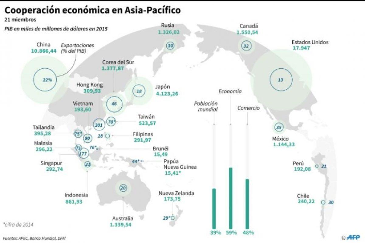 Tamaño de las economías de la región y proporción de las exportaciones en los 21 países miembros de la APEC Foto:Gal Roma, John Saeki/afp.com