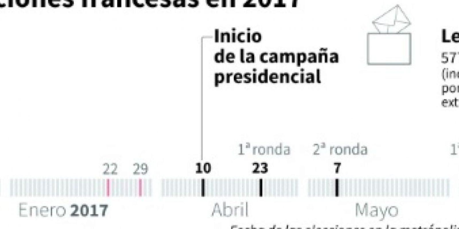 El calendario de las elecciones francesas de 2017 Foto:Paul Defosseux, Jean Michel Cornu/afp.com