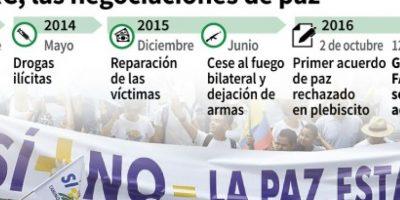 Cronología de las negociaciones de paz entre el Gobierno colombiano y la guerrilla de las FARC Foto:Anella Reta, Gustavo Izus, Tatiana Magarinos/afp.com