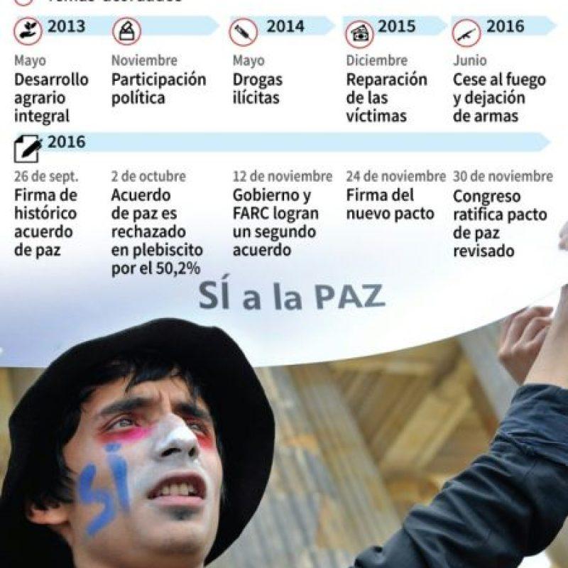 Colombia-FARC, las negociaciones de paz Foto:Gustavo IZUS, Tatiana MAGARINOS, Anella RETA/afp.com