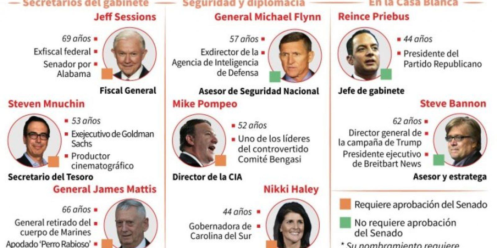 Los principales nombramientos de Donald Trump para su gabinete Foto:Christopher HUFFAKER/afp.com