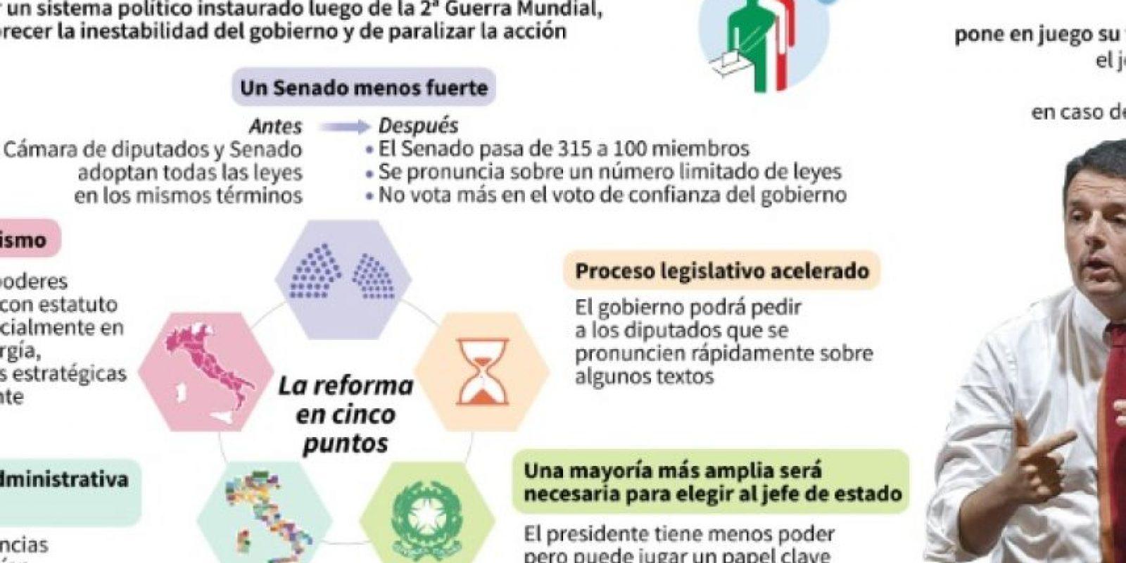 Los puntos clave de la propuesta de reforma constitucional en Italia Foto:Aude GENET, Valentina BRESCHI/afp.com