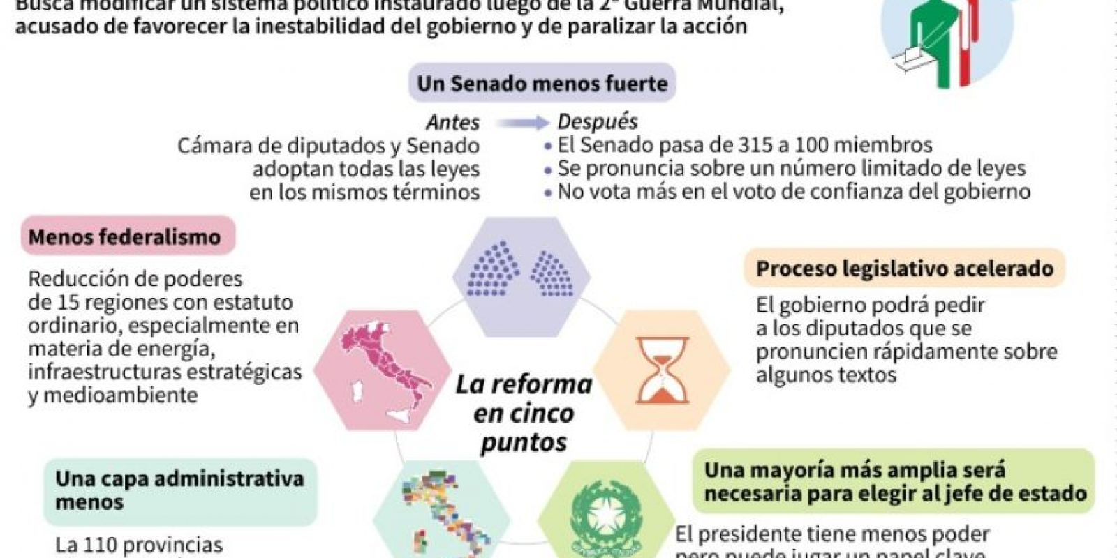 Los puntos clave del proyecto de reforma constitucional en Italia Foto:Aude GENET, Valentina BRESCHI/afp.com