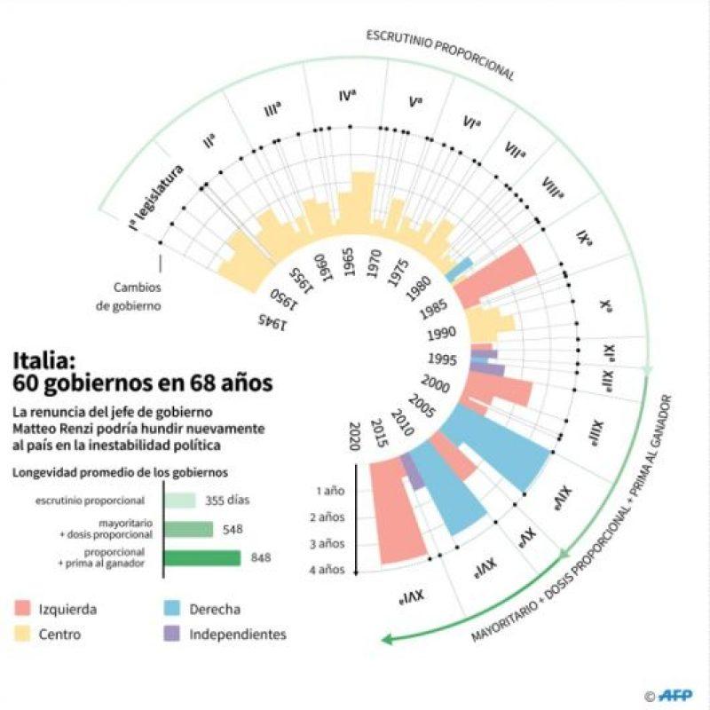 Italia: 60 gobiernos en 68 años Foto:Frédéric BOURGEAIS, Jules BONNARD, Marimé BRUNENGO/afp.com