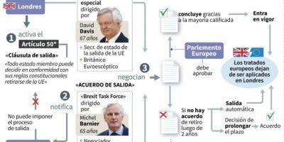 El artículo 50 del Tratado de Lisboa y el Brexit Foto:Kun TIAN, Sophie RAMIS, Alain BOMMENEL/afp.com