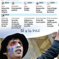Cronología sobre las negociaciones de paz entre el gobierno colombiano y la guerrilla de las FARC Foto:Gustavo Izus, Anella Reta, Tatiana Magarinos/afp.com