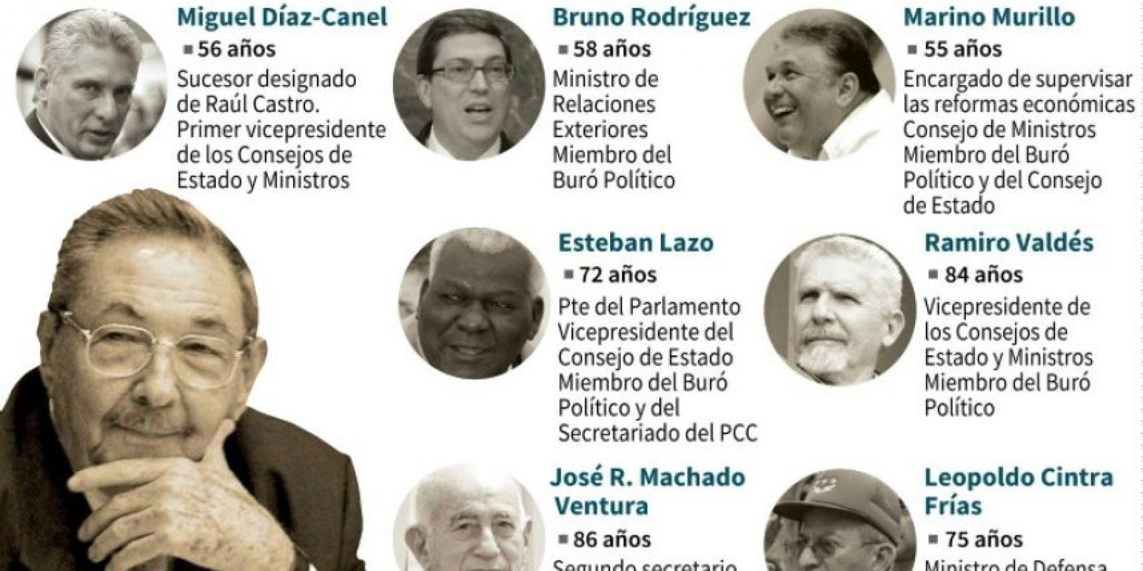 Ficha con los integrantes del Estado cubano Foto:Tatiana Magarinos, Gustavo Izus/afp.com