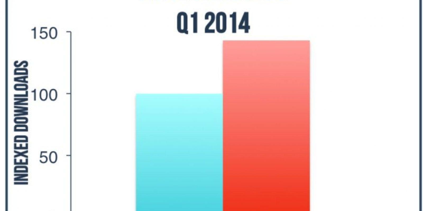 Lo más descargado en el primer trimestre del 2014. Foto:App Annie