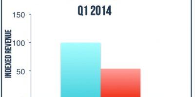 Los más vendido en el primer trimestre del 2014. Foto:App Annie