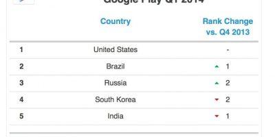 Los países que descargan más de Google Play. Foto:App Annie