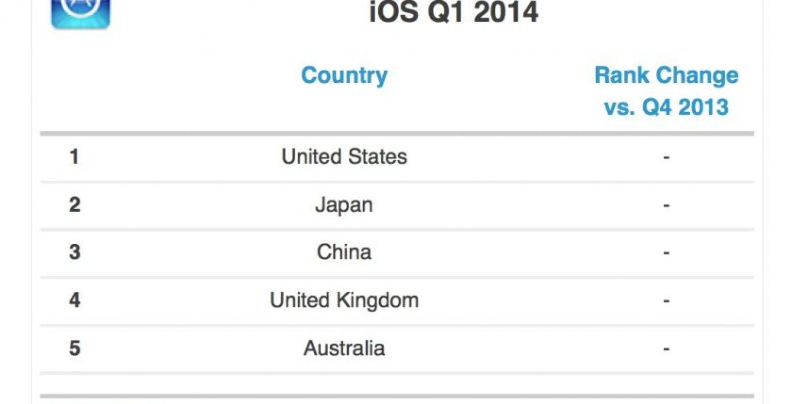 Los países que compran más en App Store. Foto:App Annie