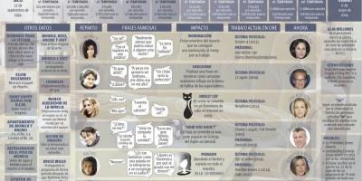 Infografía con todo lo que debes saber de Friends
