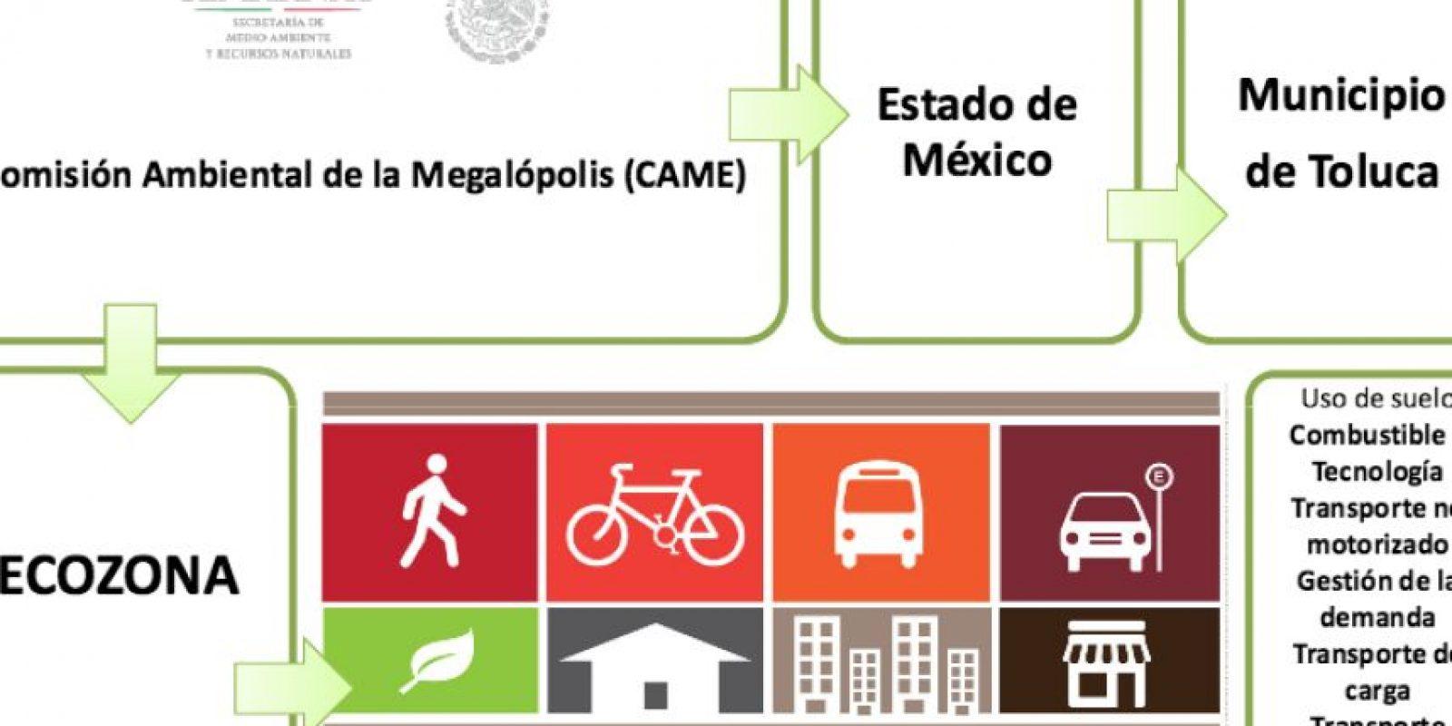 25 polígonos en la Megalópolis tienen potencial para crear Zonas de Bajas Emisiones Foto:Especial