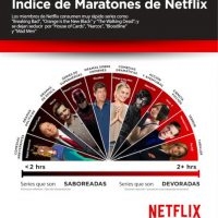 "Así es como Netflix identifica las series ""devorables"" vs ""saboreables"" Foto:Netflix"