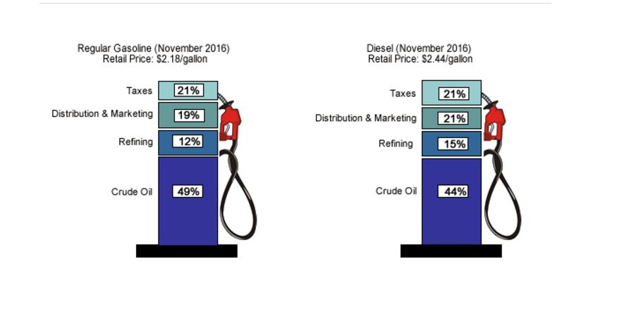 Los precios de la gasolina chelyabinsk gazprom