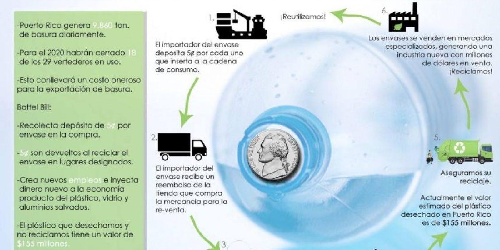 Información de cómo funcionaría el sistema 'bottle bill' Foto:Suministrada. Imagen Por: