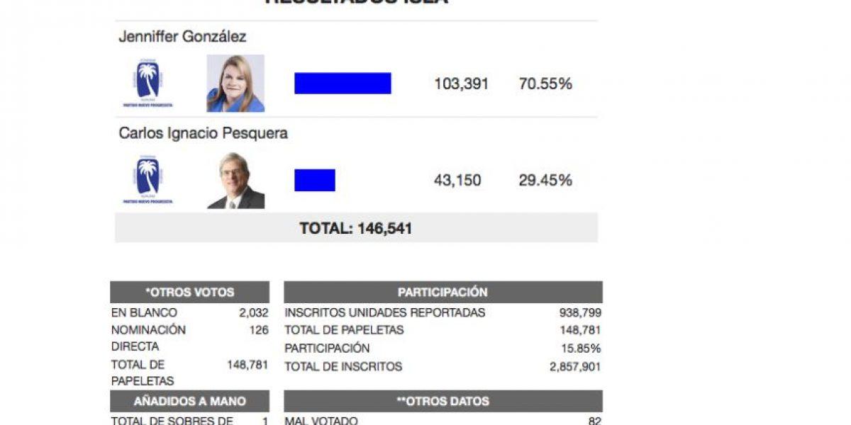 Resultados de las primarias 2016